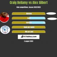 Craig Bellamy vs Alex Gilbert h2h player stats