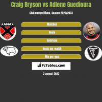 Craig Bryson vs Adlene Guedioura h2h player stats