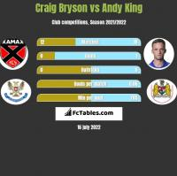 Craig Bryson vs Andy King h2h player stats