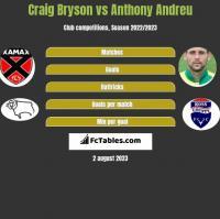 Craig Bryson vs Anthony Andreu h2h player stats