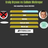 Craig Bryson vs Callum McGregor h2h player stats