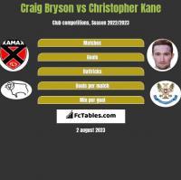 Craig Bryson vs Christopher Kane h2h player stats