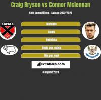 Craig Bryson vs Connor Mclennan h2h player stats