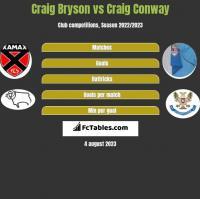 Craig Bryson vs Craig Conway h2h player stats