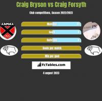 Craig Bryson vs Craig Forsyth h2h player stats