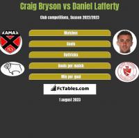 Craig Bryson vs Daniel Lafferty h2h player stats
