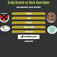 Craig Bryson vs Derk Boerrigter h2h player stats