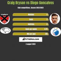 Craig Bryson vs Diogo Goncalves h2h player stats