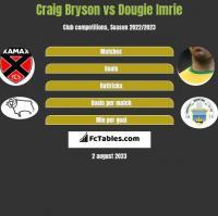 Craig Bryson vs Dougie Imrie h2h player stats