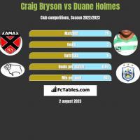 Craig Bryson vs Duane Holmes h2h player stats