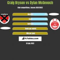 Craig Bryson vs Dylan McGeouch h2h player stats