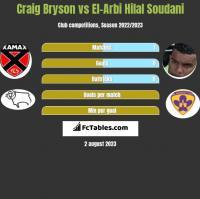 Craig Bryson vs El-Arbi Hilal Soudani h2h player stats