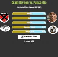 Craig Bryson vs Funso Ojo h2h player stats