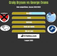 Craig Bryson vs George Evans h2h player stats
