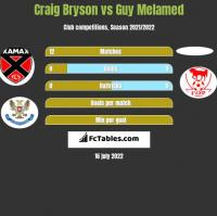 Craig Bryson vs Guy Melamed h2h player stats
