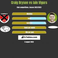Craig Bryson vs Iain Vigurs h2h player stats