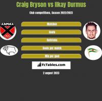 Craig Bryson vs Ilkay Durmus h2h player stats