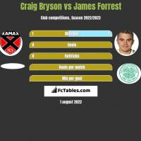 Craig Bryson vs James Forrest h2h player stats