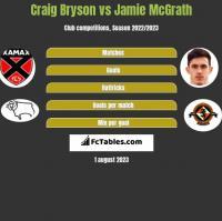 Craig Bryson vs Jamie McGrath h2h player stats