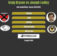 Craig Bryson vs Joseph Ledley h2h player stats