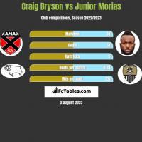 Craig Bryson vs Junior Morias h2h player stats