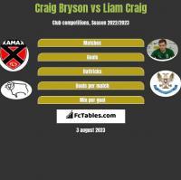 Craig Bryson vs Liam Craig h2h player stats
