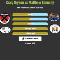 Craig Bryson vs Matthew Kennedy h2h player stats
