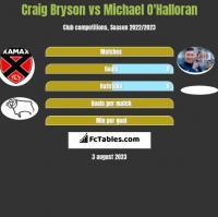 Craig Bryson vs Michael O'Halloran h2h player stats