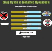 Craig Bryson vs Mohamed Elyounoussi h2h player stats
