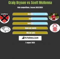 Craig Bryson vs Scott McKenna h2h player stats