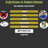 Craig Bryson vs Stephen Gleeson h2h player stats