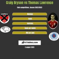 Craig Bryson vs Thomas Lawrence h2h player stats