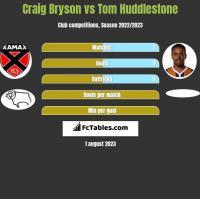 Craig Bryson vs Tom Huddlestone h2h player stats