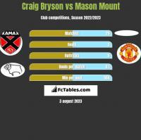 Craig Bryson vs Mason Mount h2h player stats