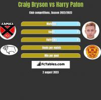 Craig Bryson vs Harry Paton h2h player stats