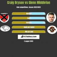 Craig Bryson vs Glenn Middleton h2h player stats