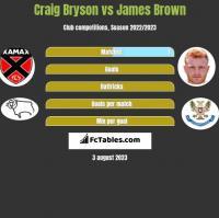 Craig Bryson vs James Brown h2h player stats