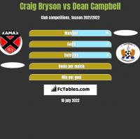 Craig Bryson vs Dean Campbell h2h player stats