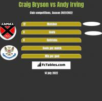 Craig Bryson vs Andy Irving h2h player stats