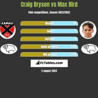 Craig Bryson vs Max Bird h2h player stats