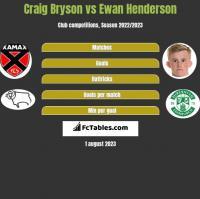 Craig Bryson vs Ewan Henderson h2h player stats
