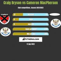 Craig Bryson vs Cameron MacPherson h2h player stats