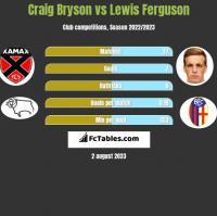 Craig Bryson vs Lewis Ferguson h2h player stats
