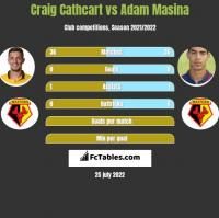 Craig Cathcart vs Adam Masina h2h player stats