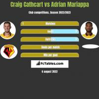Craig Cathcart vs Adrian Mariappa h2h player stats