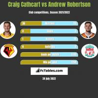 Craig Cathcart vs Andrew Robertson h2h player stats
