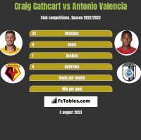 Craig Cathcart vs Antonio Valencia h2h player stats