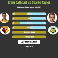 Craig Cathcart vs Charlie Taylor h2h player stats