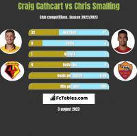 Craig Cathcart vs Chris Smalling h2h player stats
