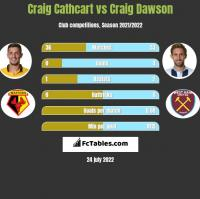 Craig Cathcart vs Craig Dawson h2h player stats